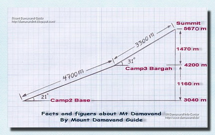 Mount Damavand Facts and Figures